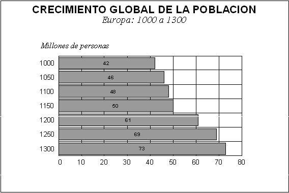 aumento de la poblacion edad media