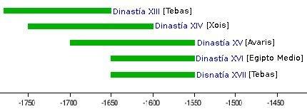 cronologia segundo periodo intermedio egipto