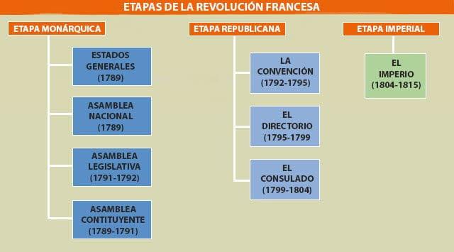etapas revolucion francesa