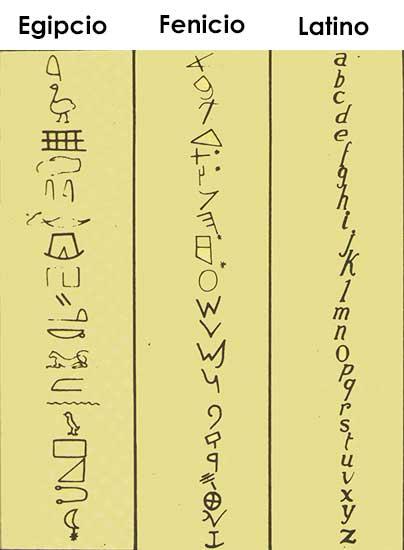 Cultura Los Fenicios Los Fenicios Utilizaron a